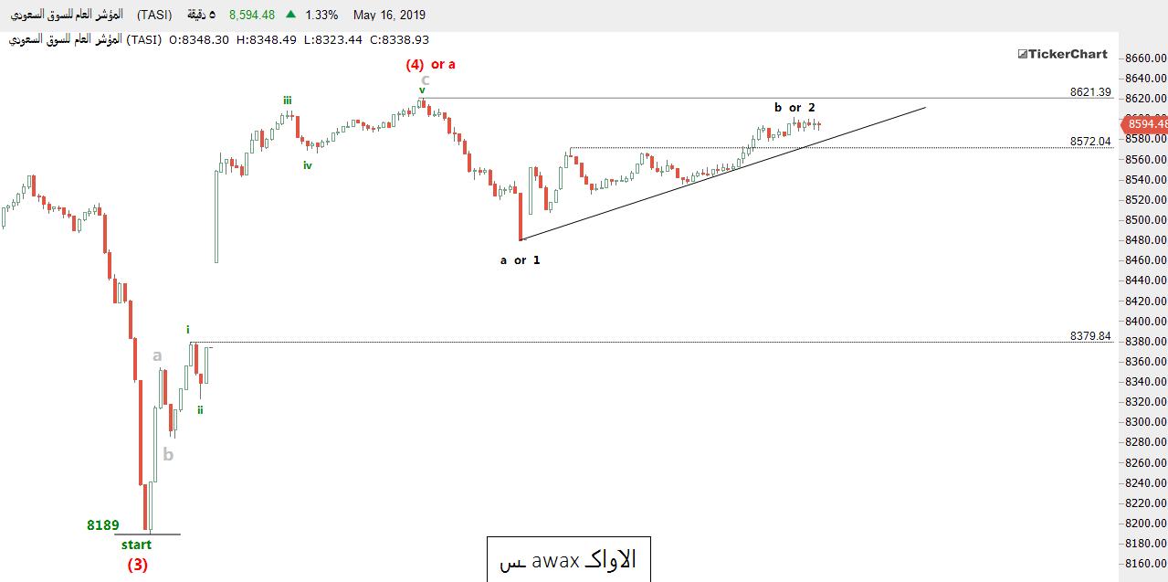 رد: تحديث السوق السعودي ( بعد يومين من التحذير )