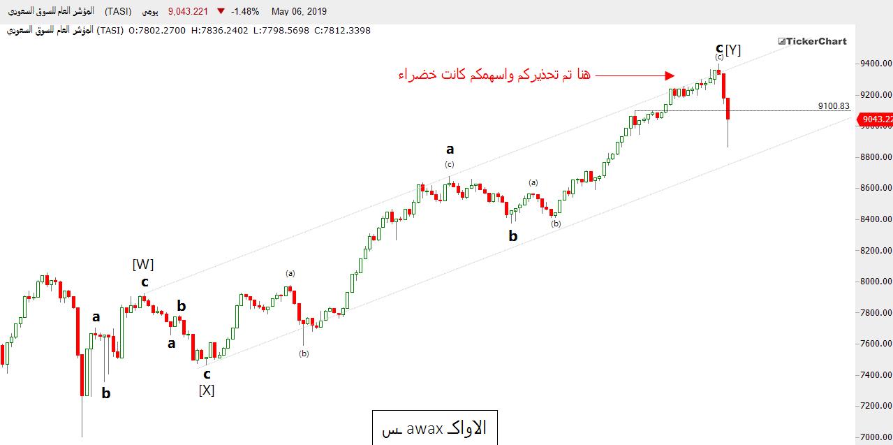 رد: تحديث السوق السعودي ( بعد يومان من التحذير )
