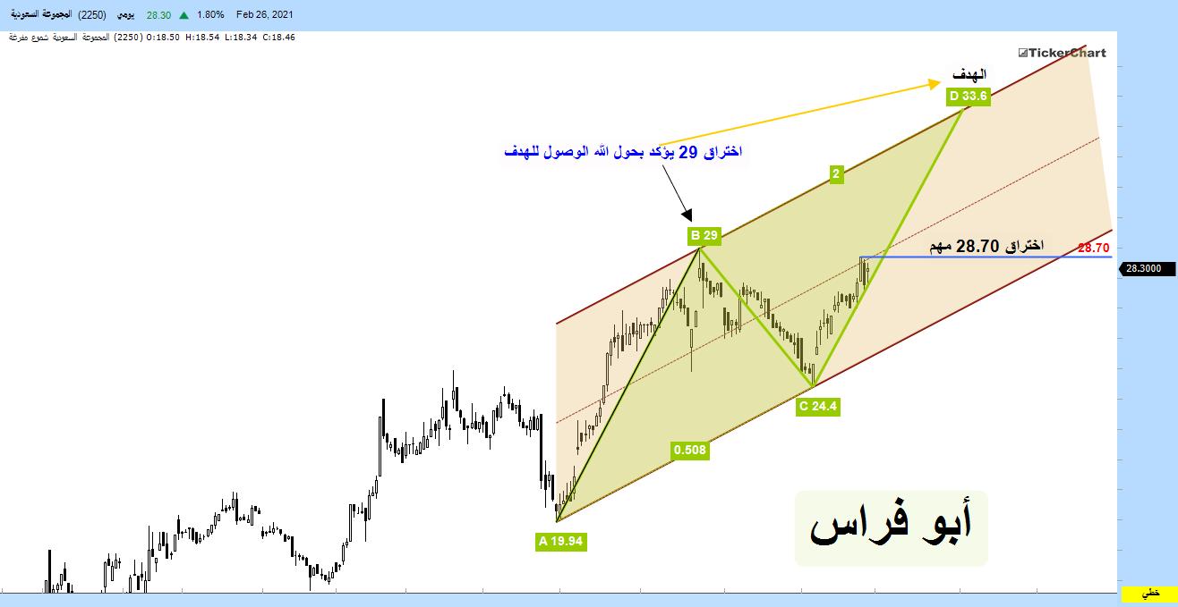۩۞ المجموعة السعودية .... دمج القناة السعرية مع ab=cd ,,, تشااارت ۞۩ 