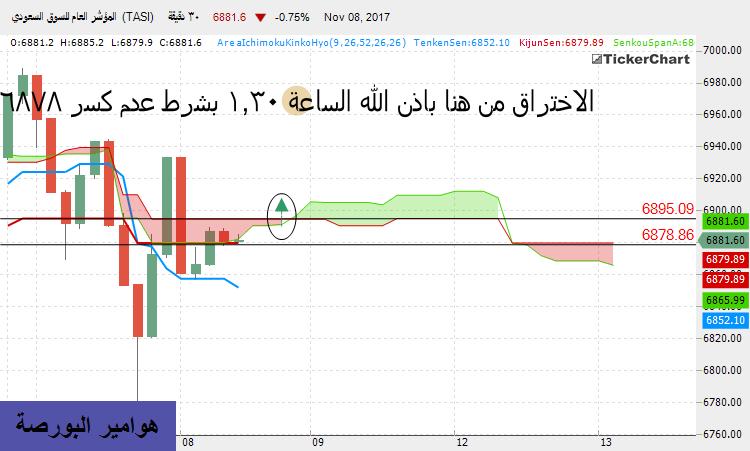 رد: ¨°o.O متابعة هوامير اليومية للسوق السعودي الاربعاء ۞ 8 / 11 / 2017 O.o°¨