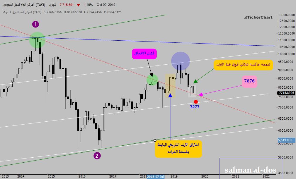 خارطة مؤشر السوق السعودي (tasi)