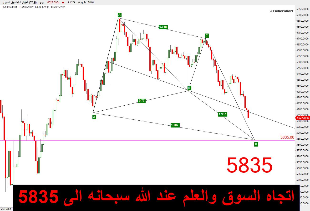 اتجاه السوق 5835 الشارت بالموضوع ff8305d0e1